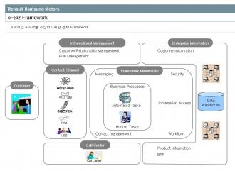 르노삼성 E-BIZ 전략수립 및 e-CRM구축 제안서입니다